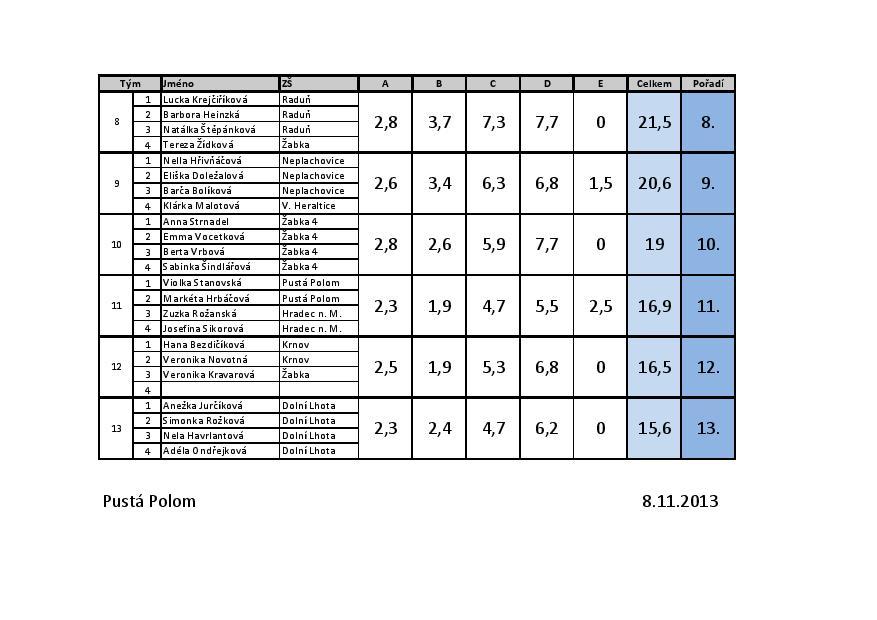 Výsledková listina Vítr ze Soči-page-002