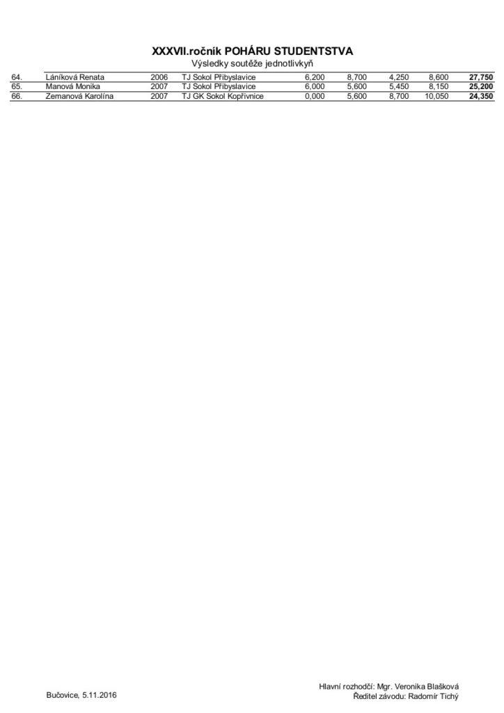 1jednotlivkyne_vysledky-bucovice-2016